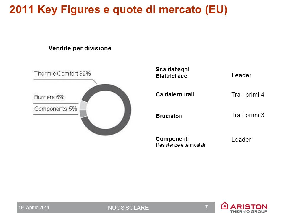 2011 Key Figures e quote di mercato (EU)