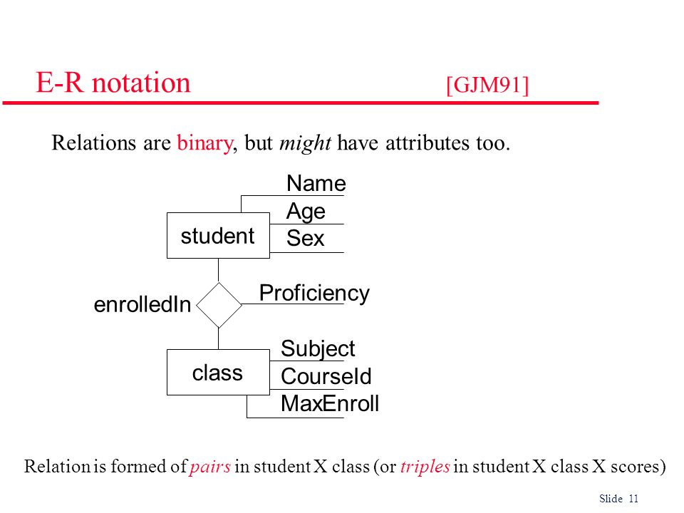 E-R notation [GJM91] Relations are binary, but might have attributes too. Name. Age. Sex. student.