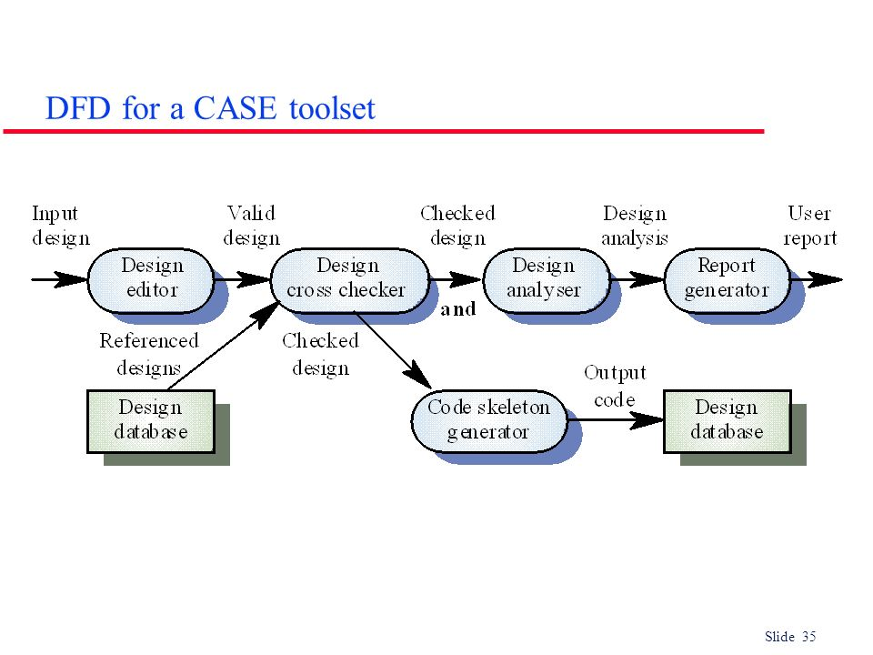 DFD for a CASE toolset