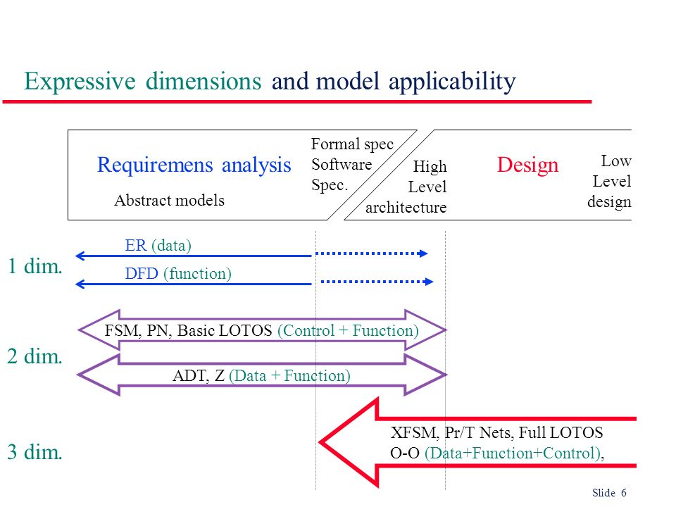Expressive dimensions and model applicability