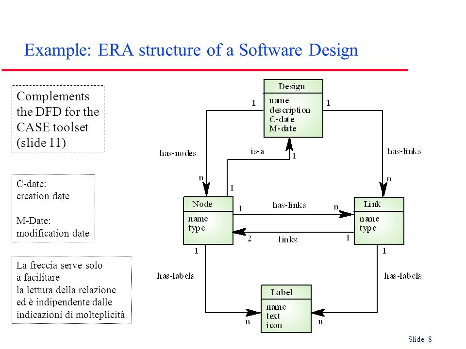 Example: ERA structure of a Software Design