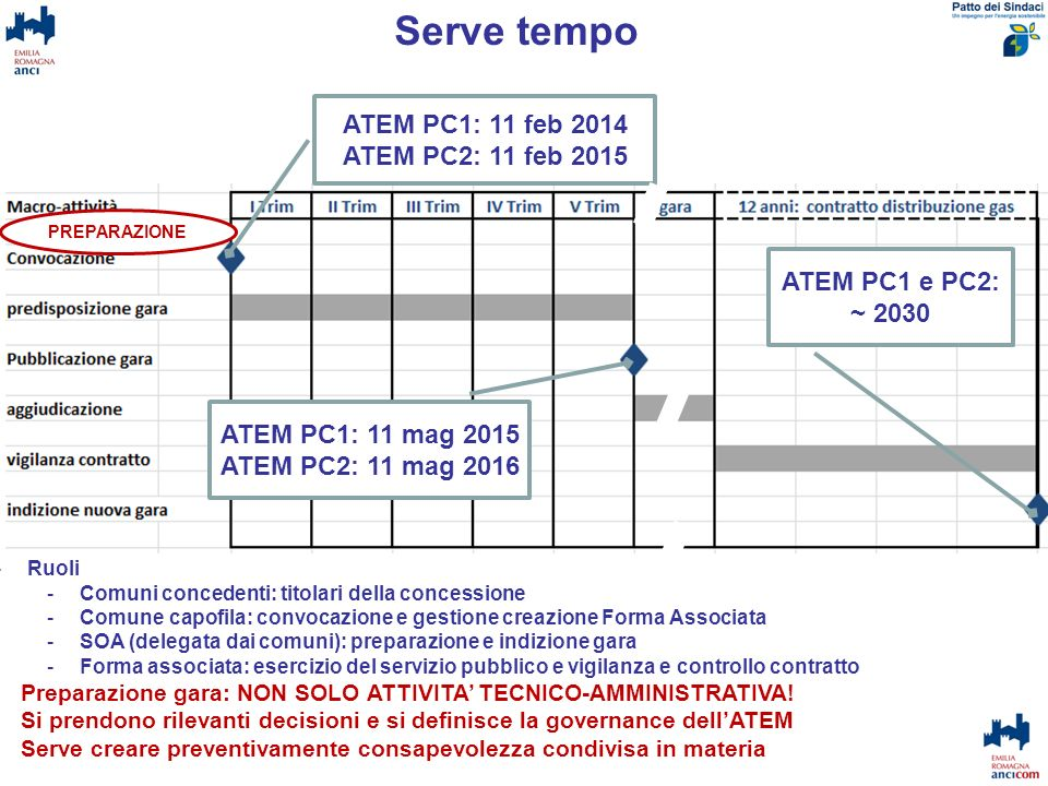 Serve tempo ATEM PC1: 11 feb 2014 ATEM PC2: 11 feb 2015