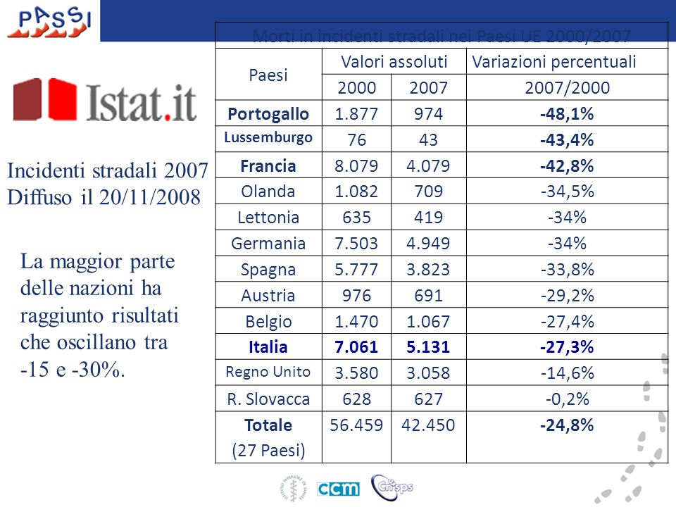 Morti in incidenti stradali nei Paesi UE 2000/2007