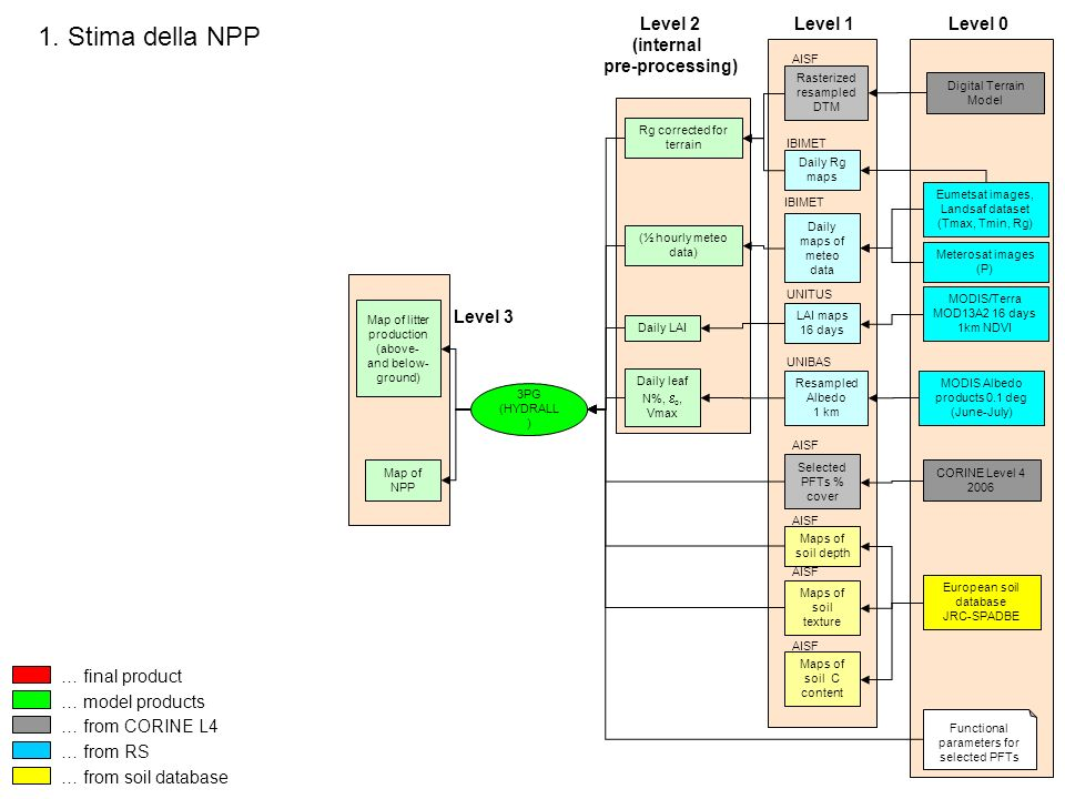 1. Stima della NPP Level 2 (internal pre-processing) Level 1 Level 0