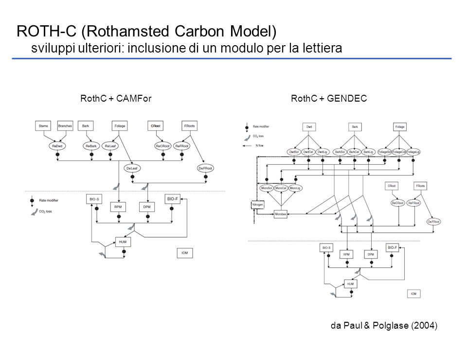 ROTH-C (Rothamsted Carbon Model)