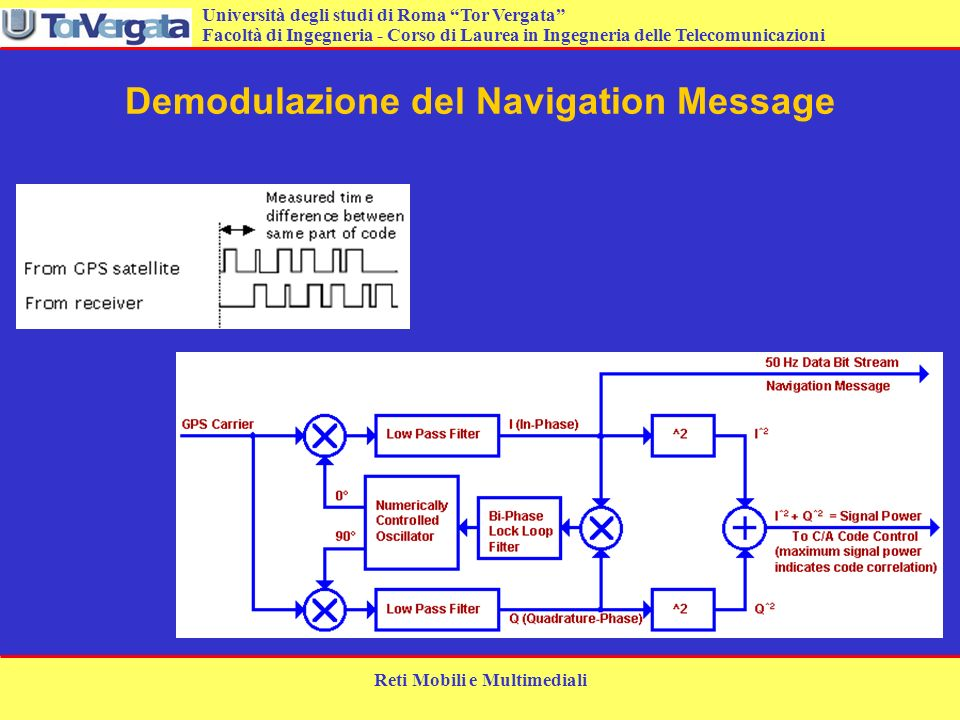 Demodulazione del Navigation Message
