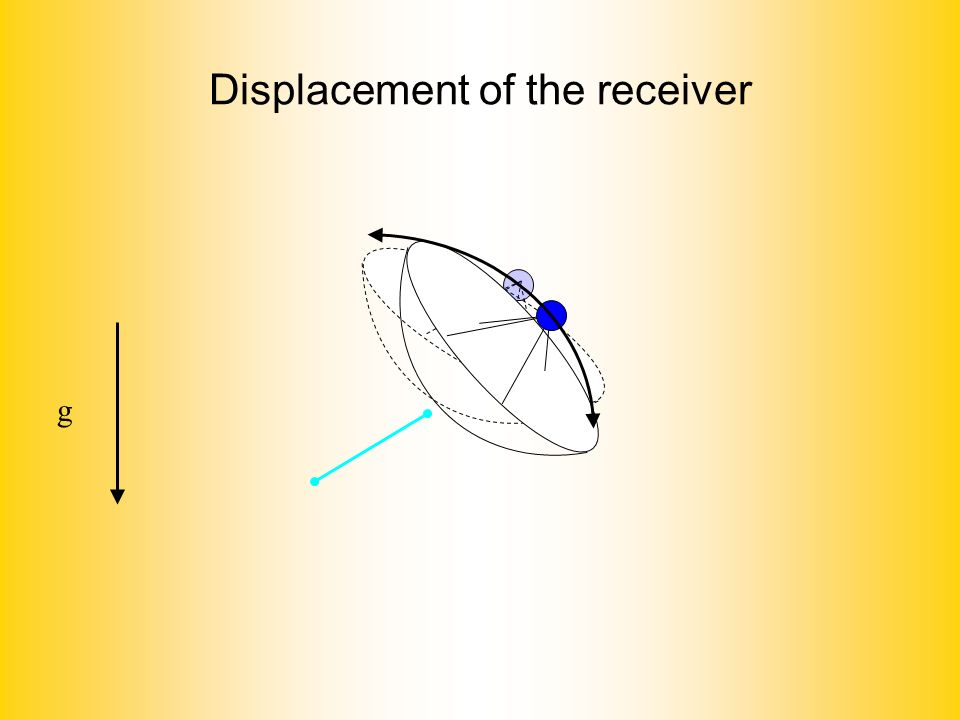 Displacement of the receiver