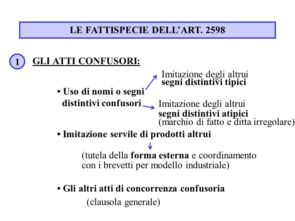 LE FATTISPECIE DELL'ART. 2598
