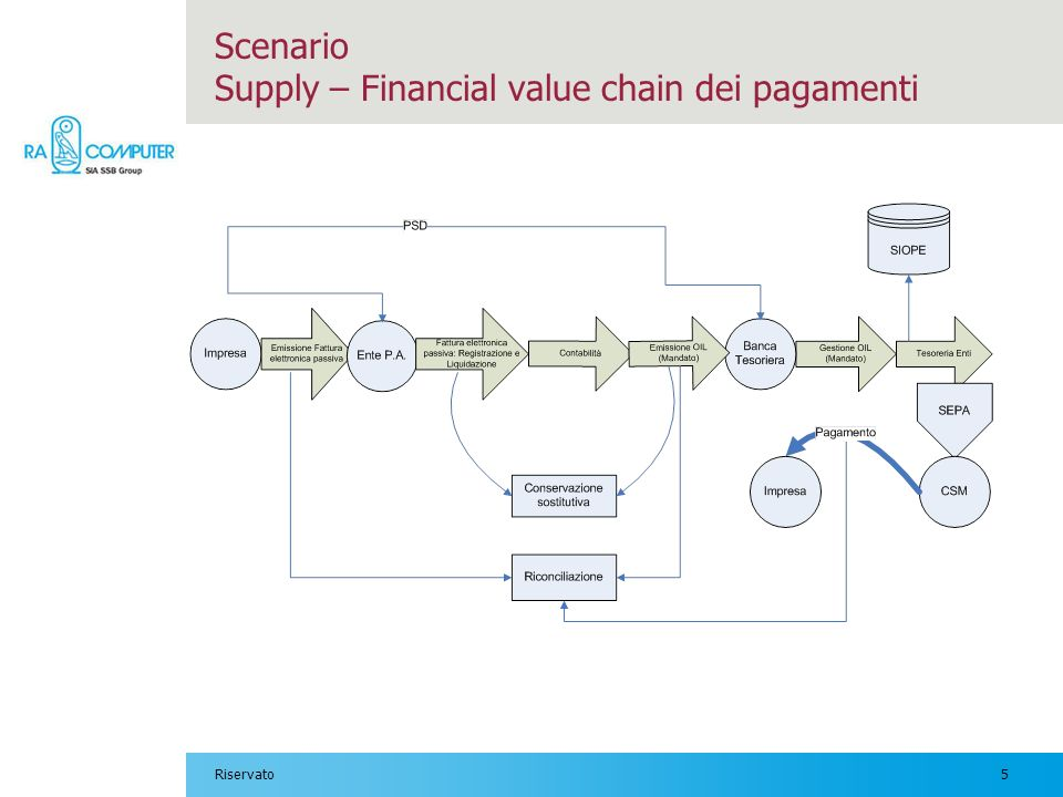 Scenario Supply – Financial value chain dei pagamenti
