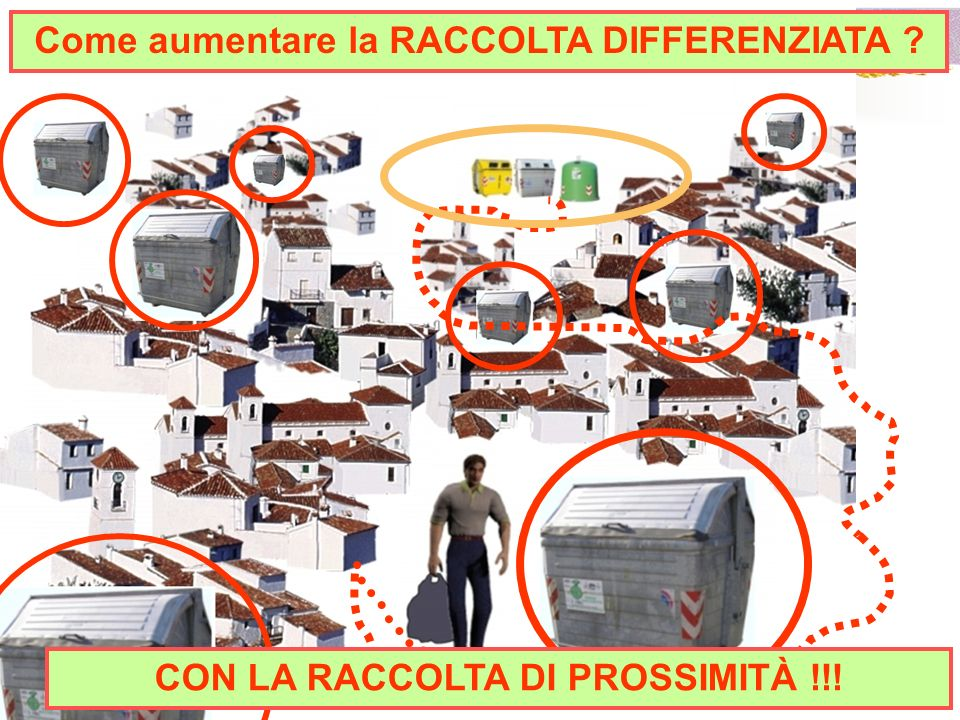Come aumentare la RACCOLTA DIFFERENZIATA