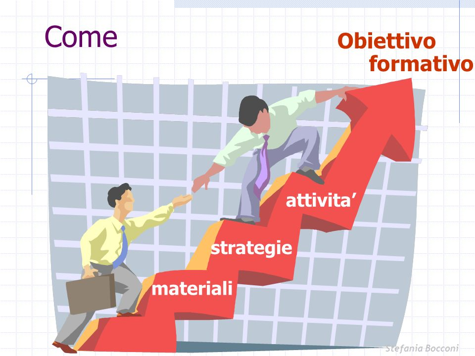Come Obiettivo formativo attivita' strategie materiali