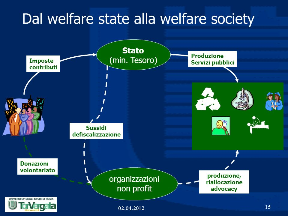 Dal welfare state alla welfare society