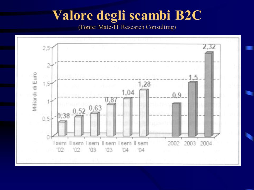 Valore degli scambi B2C (Fonte: Mate-IT Research Consulting)
