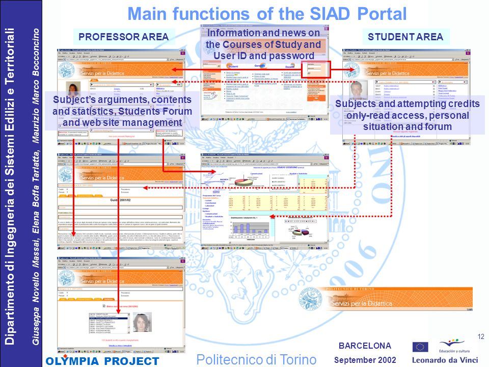 Main functions of the SIAD Portal