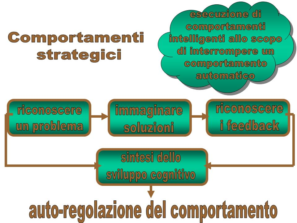 intelligenti allo scopo di interrompere un comportamento automatico