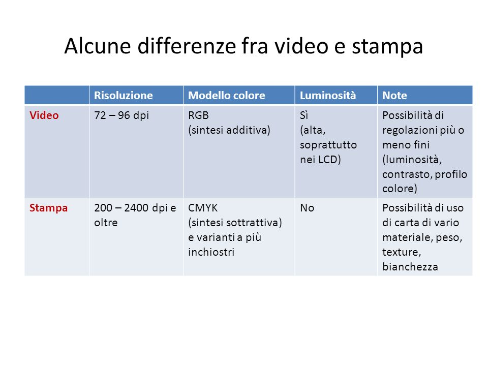 Alcune differenze fra video e stampa