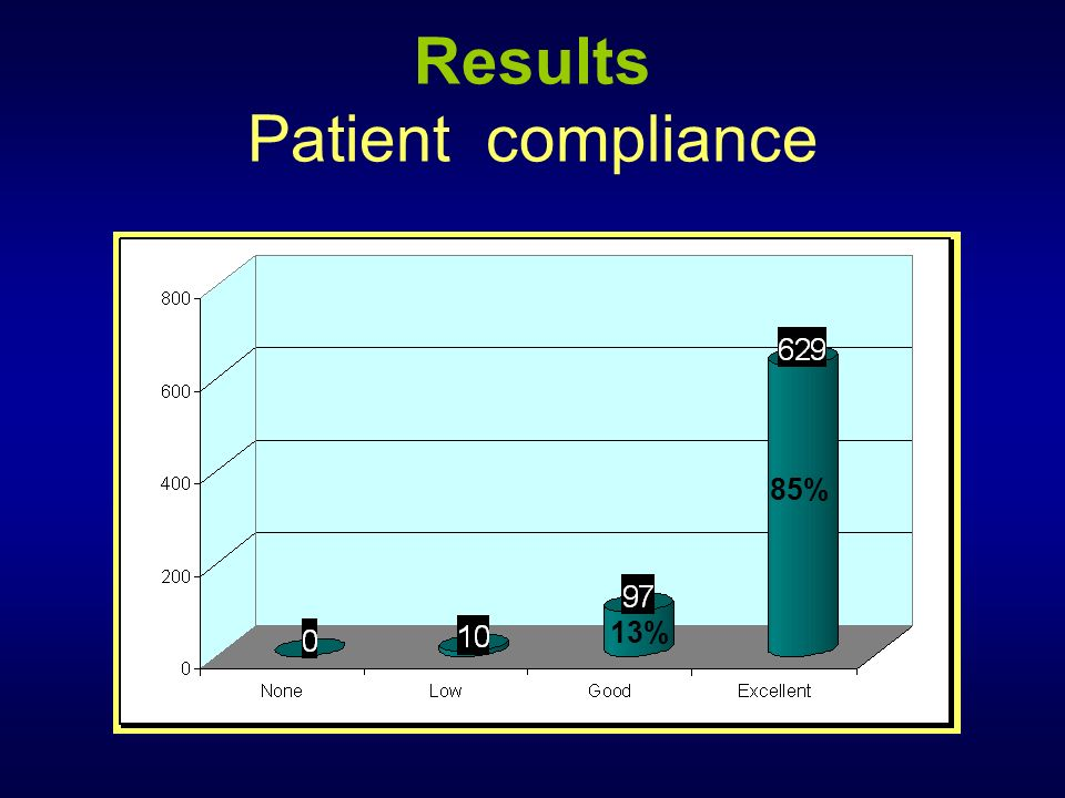 Results Patient compliance