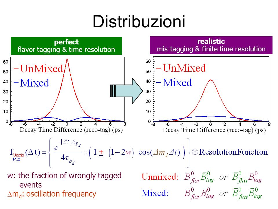 Distribuzioni w: the fraction of wrongly tagged events