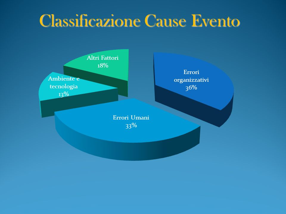 Classificazione Cause Evento