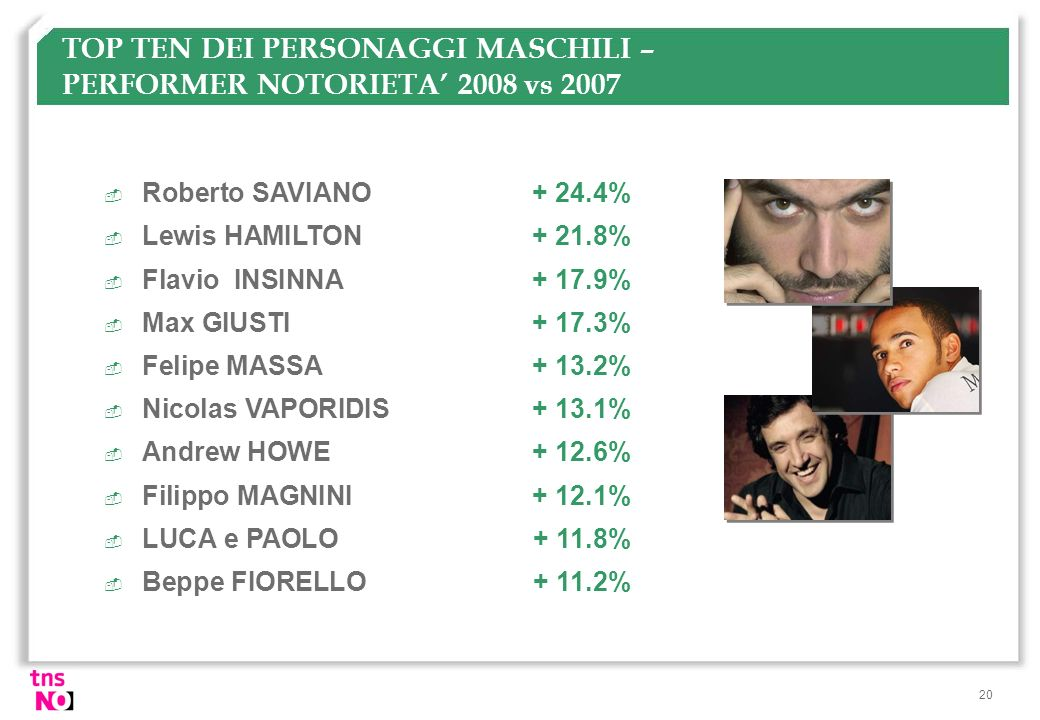 TOP TEN DEI PERSONAGGI MASCHILI – PERFORMER NOTORIETA' 2008 vs 2007