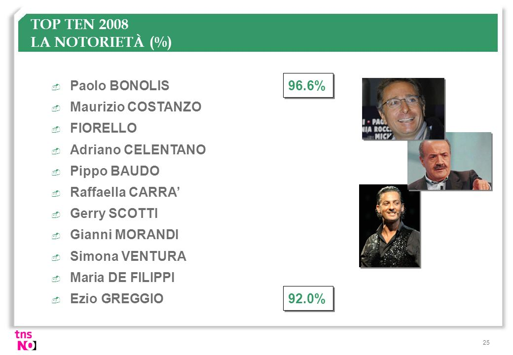 TOP TEN 2008 LA NOTORIETÀ (%)