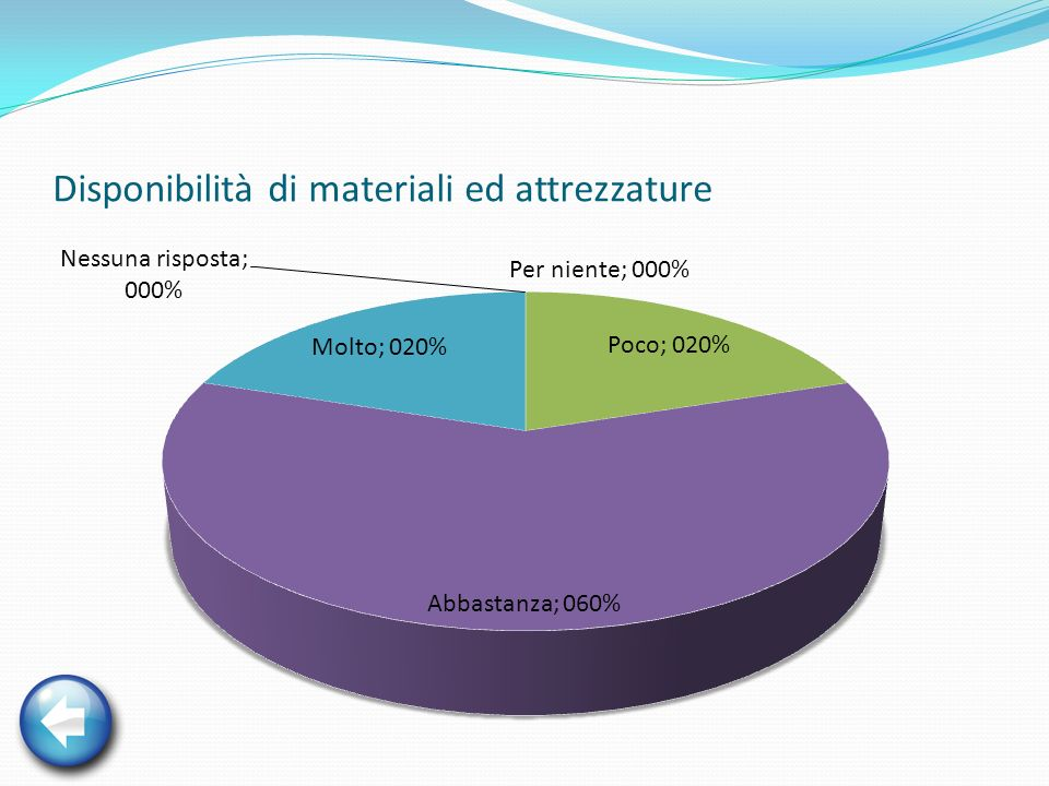 Disponibilità di materiali ed attrezzature