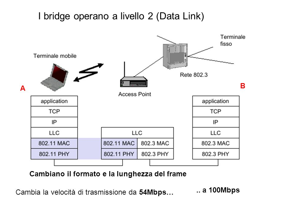 I bridge operano a livello 2 (Data Link)