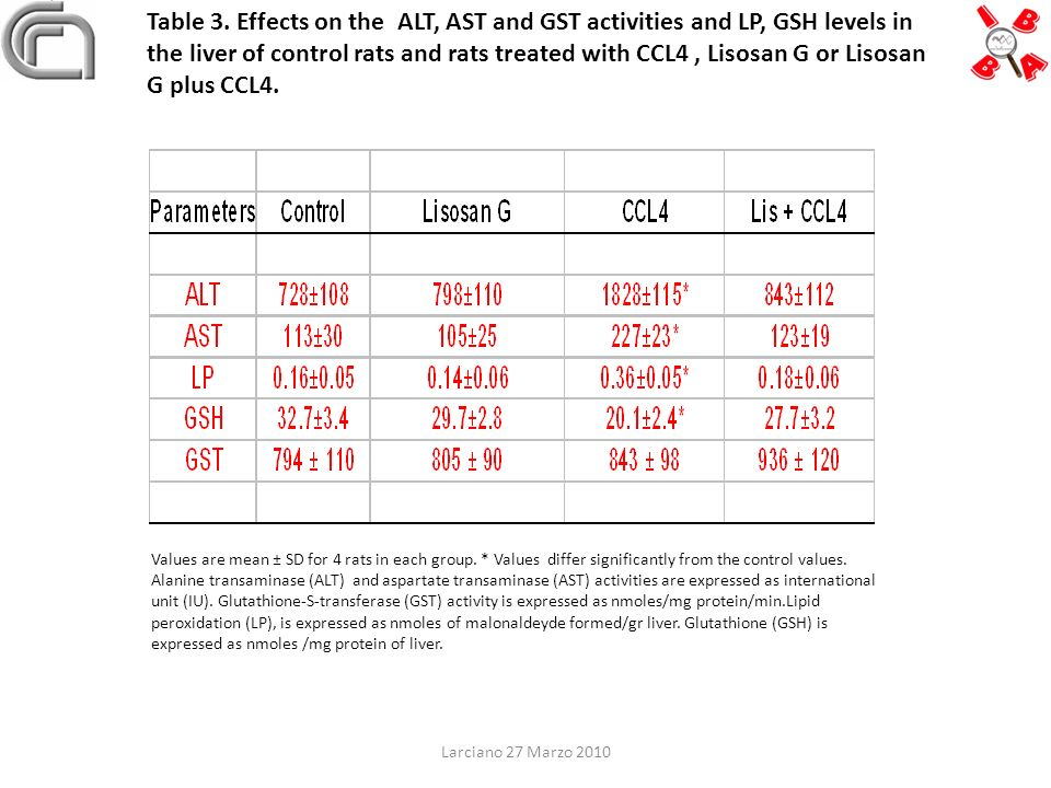 Table 3. Effects on the ALT, AST and GST activities and LP, GSH levels in the liver of control rats and rats treated with CCL4 , Lisosan G or Lisosan G plus CCL4.