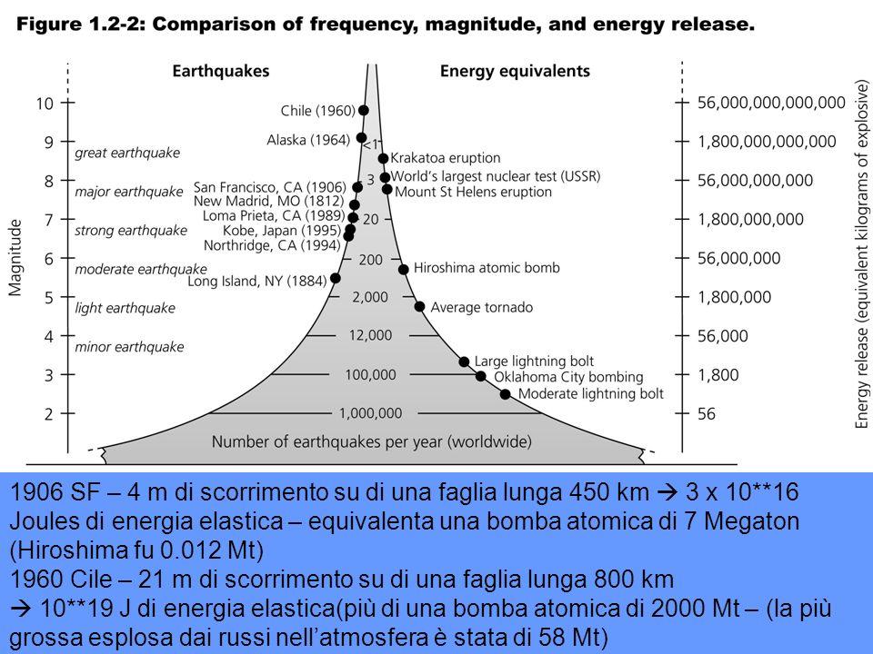 Mount St Helens datazione radiometrica