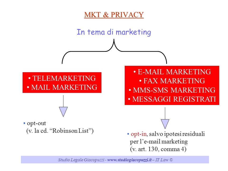 MKT & PRIVACY In tema di marketing  MARKETING FAX MARKETING