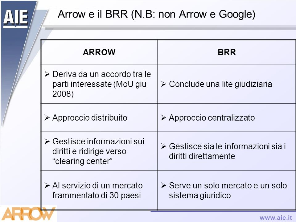 Arrow e il BRR (N.B: non Arrow e Google)