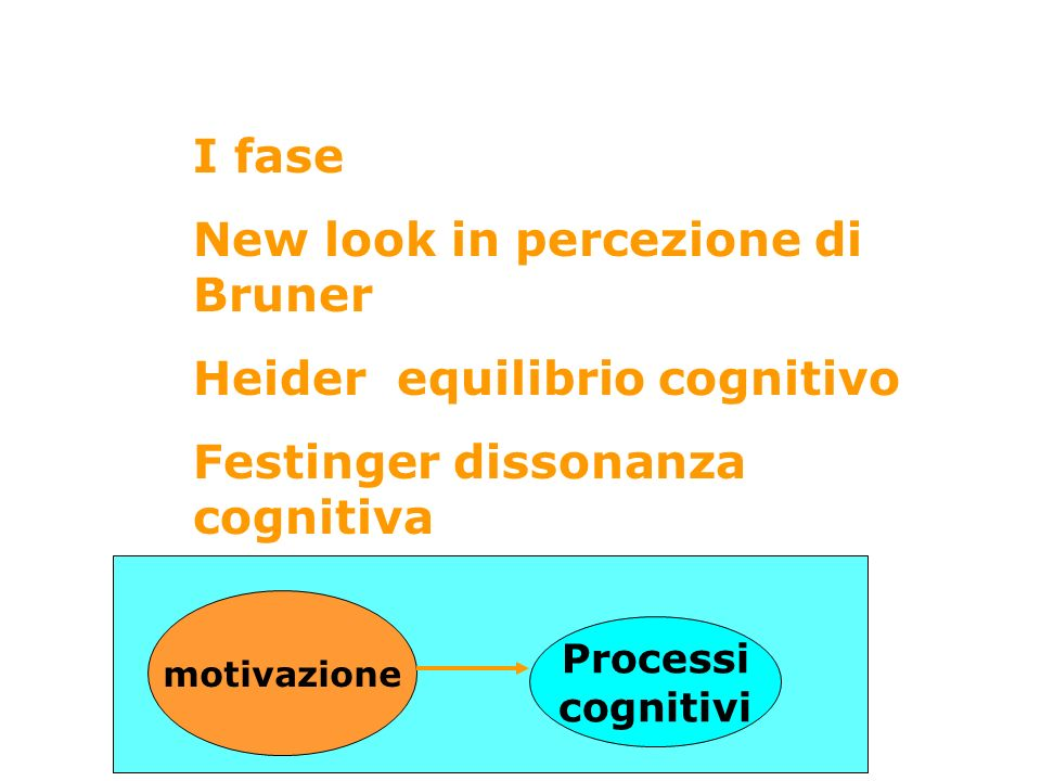 New look in percezione di Bruner