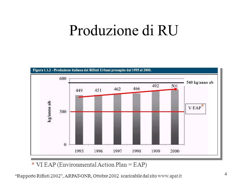 Produzione di RU * * VI EAP (Environmental Action Plan = EAP)