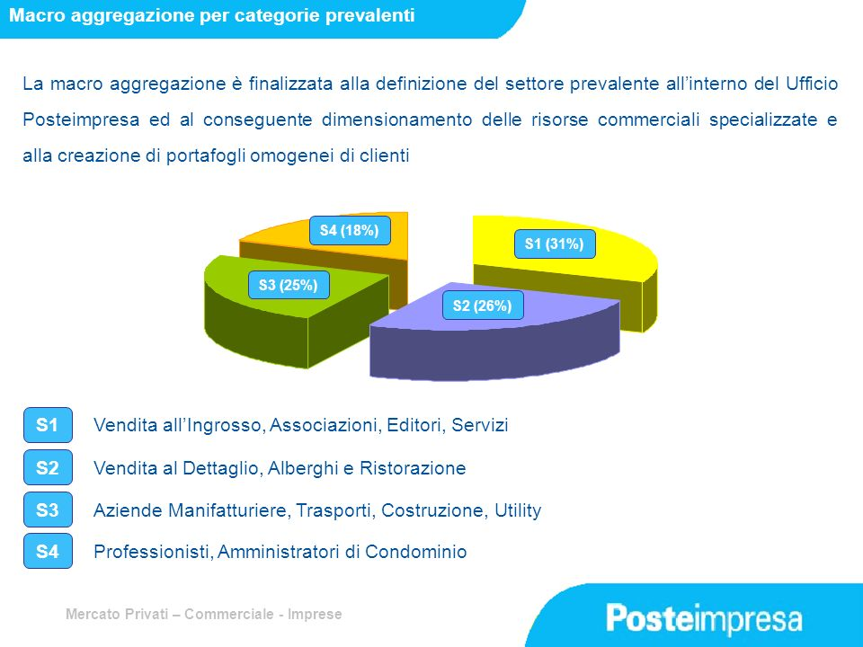 Macro aggregazione per categorie prevalenti