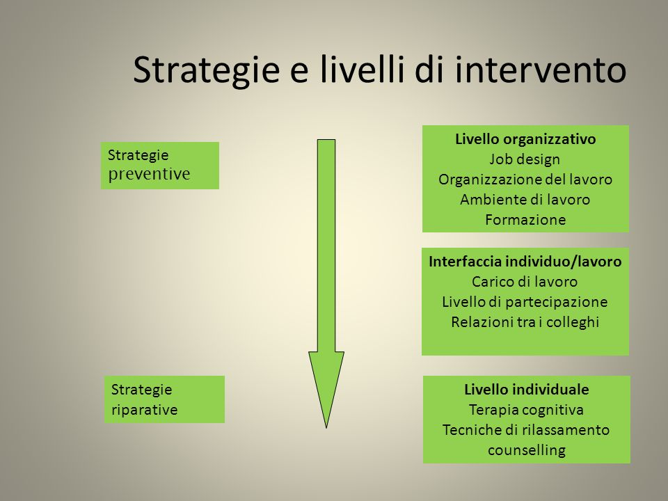 Strategie e livelli di intervento
