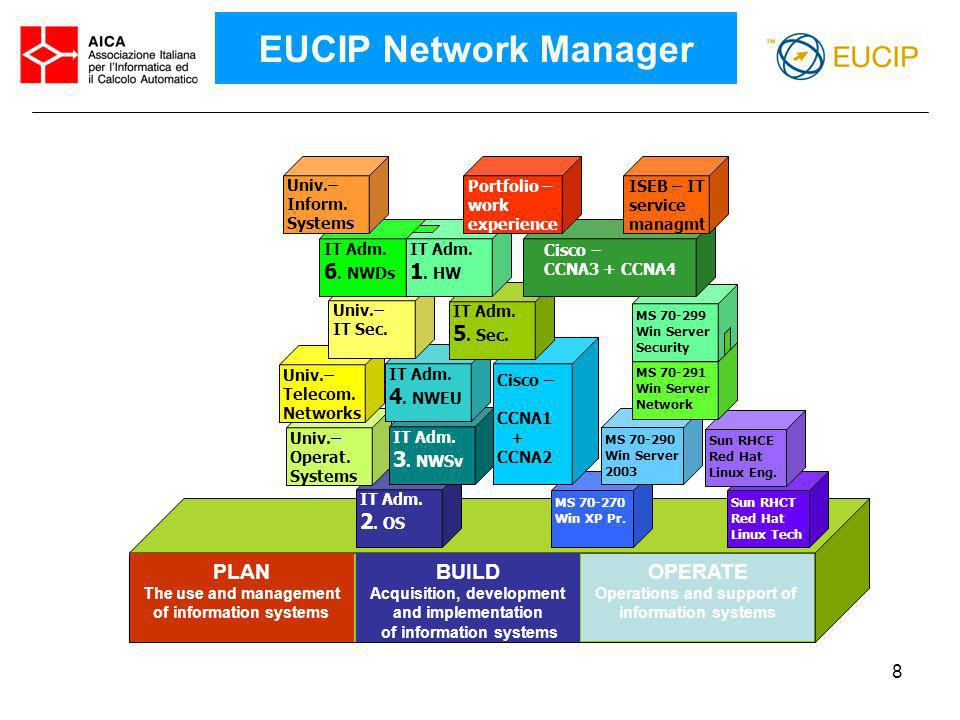 EUCIP Network Manager PLAN OPERATE BUILD