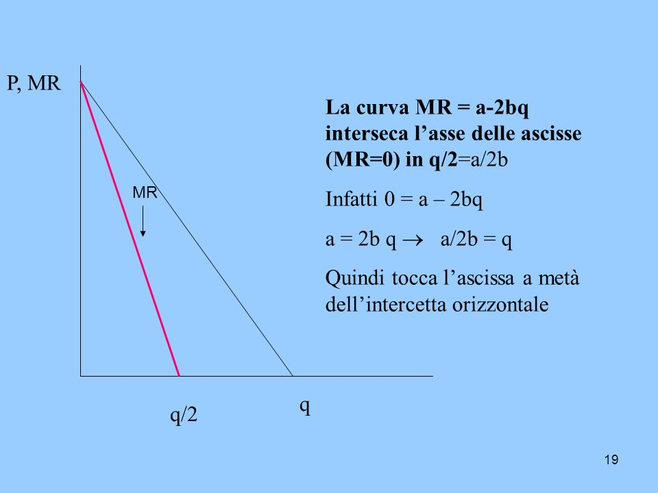 La curva MR = a-2bq interseca l'asse delle ascisse (MR=0) in q/2=a/2b