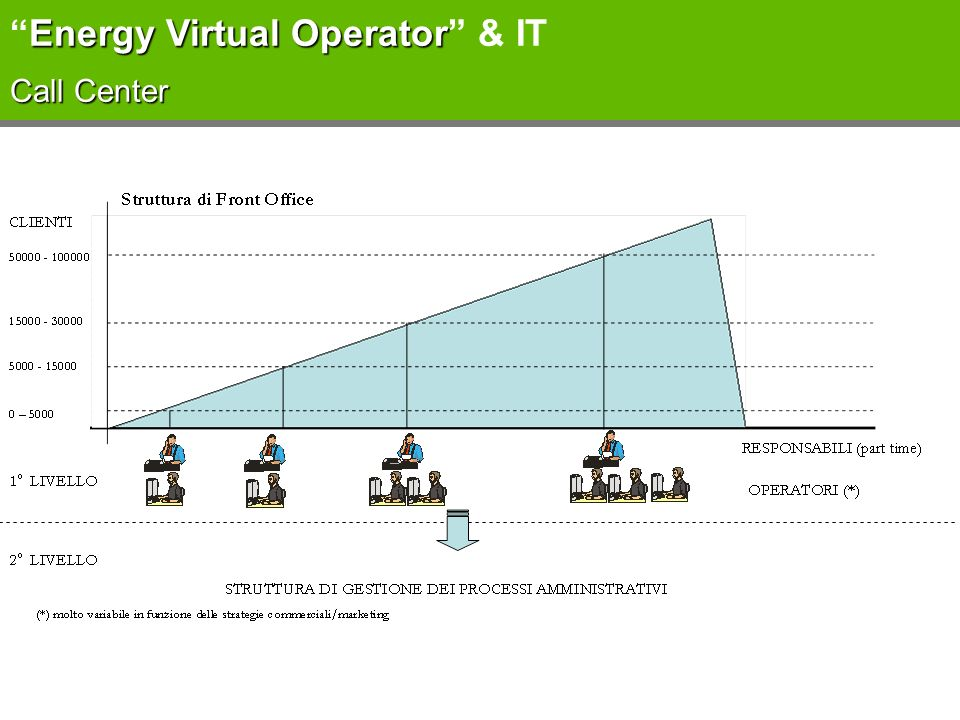 Energy Virtual Operator & IT Call Center