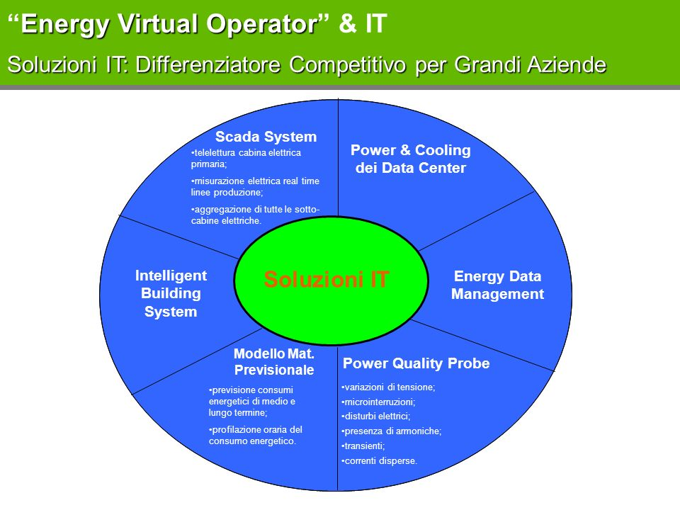 Energy Virtual Operator & IT Soluzioni IT: Differenziatore Competitivo per Grandi Aziende