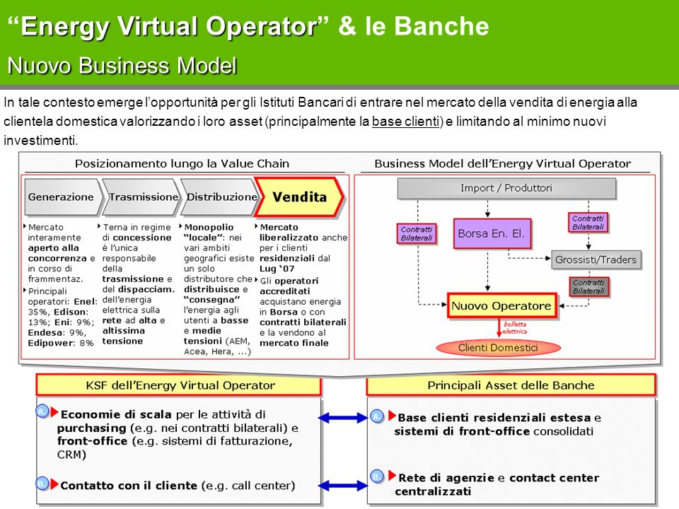 Energy Virtual Operator & le Banche Nuovo Business Model