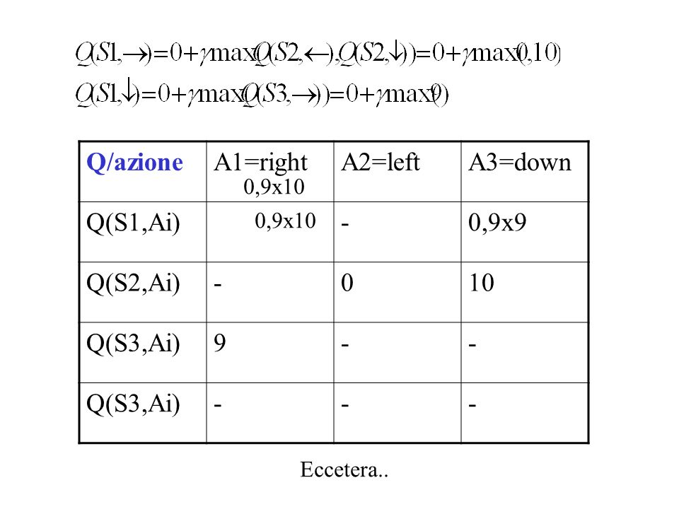 Q/azione A1=right A2=left A3=down Q(S1,Ai) - 0,9x9 Q(S2,Ai) 10