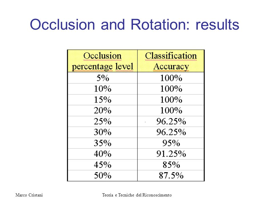 Occlusion and Rotation: results