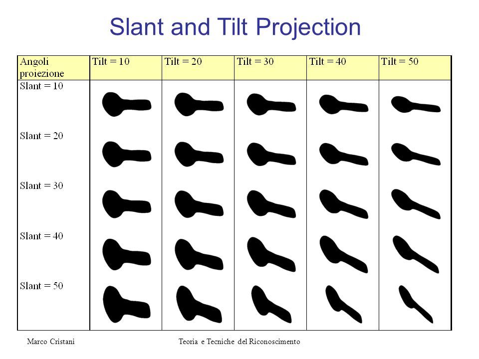 Slant and Tilt Projection