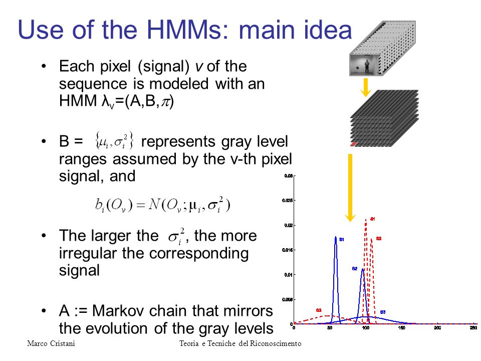 Use of the HMMs: main idea