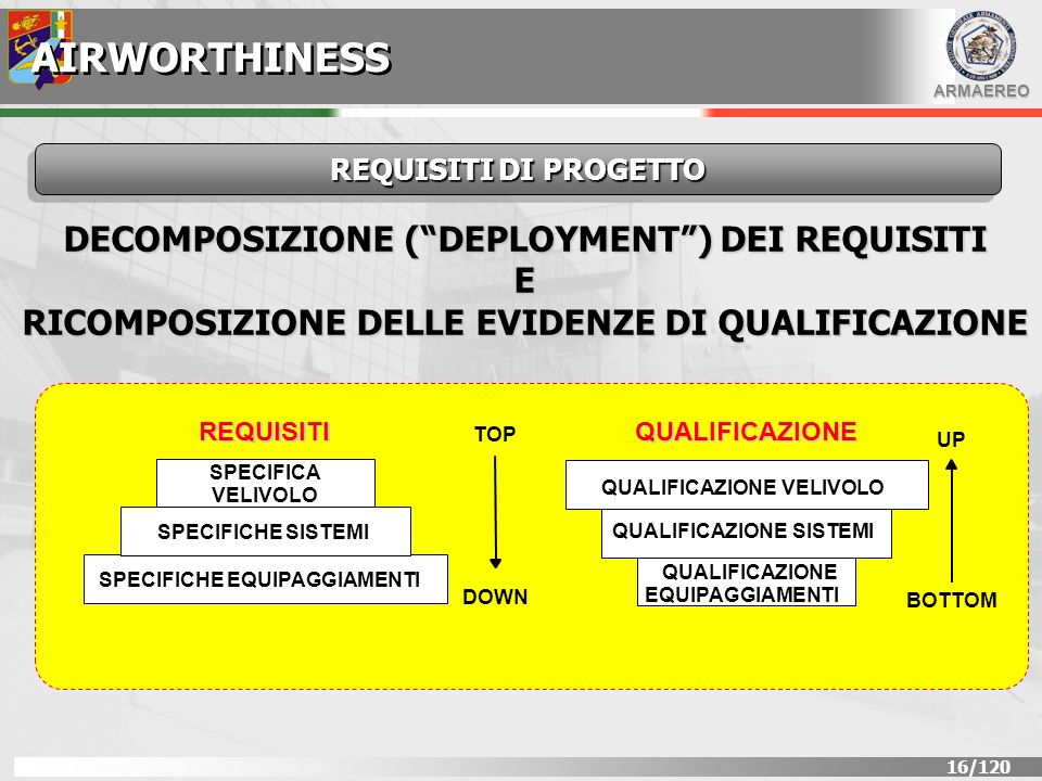 AIRWORTHINESS DECOMPOSIZIONE ( DEPLOYMENT ) DEI REQUISITI E