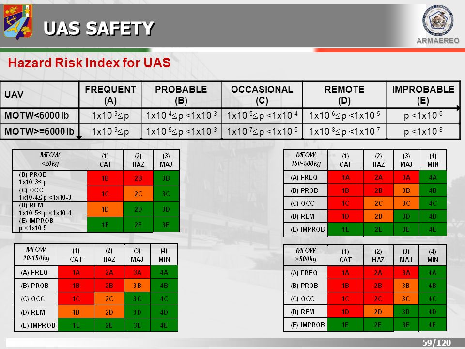 Hazard Risk Index for UAS