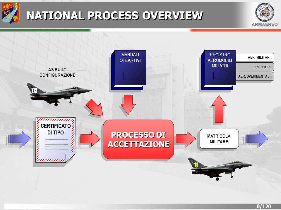 NATIONAL PROCESS OVERVIEW