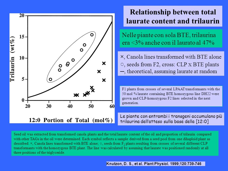 Relationship between total laurate content and trilaurin