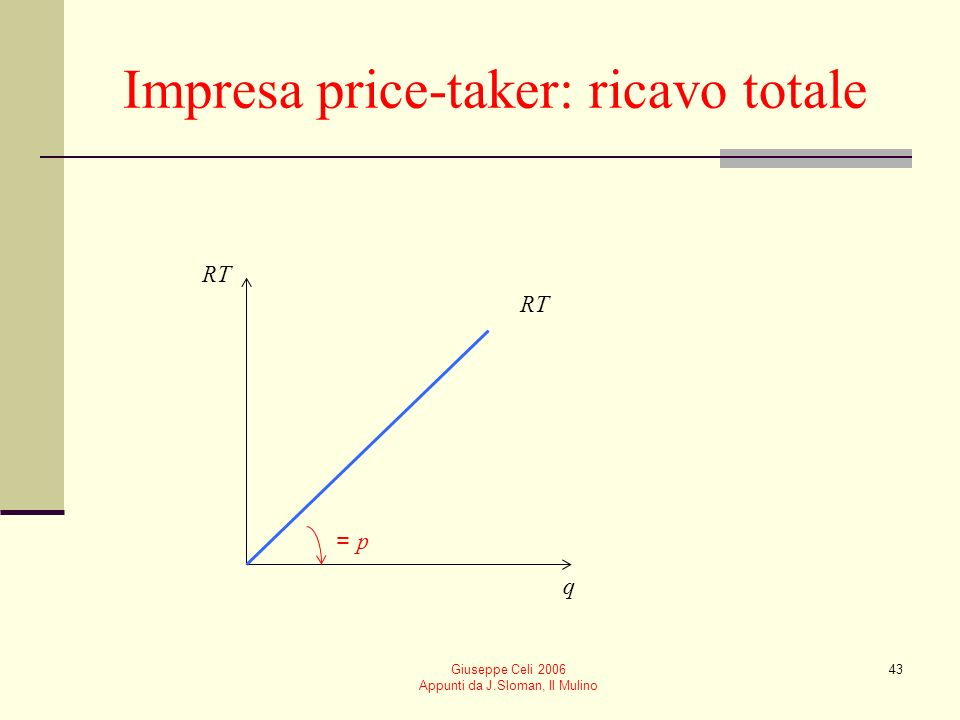 Impresa price-taker: ricavo totale