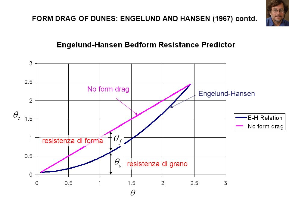 FORM DRAG OF DUNES: ENGELUND AND HANSEN (1967) contd.